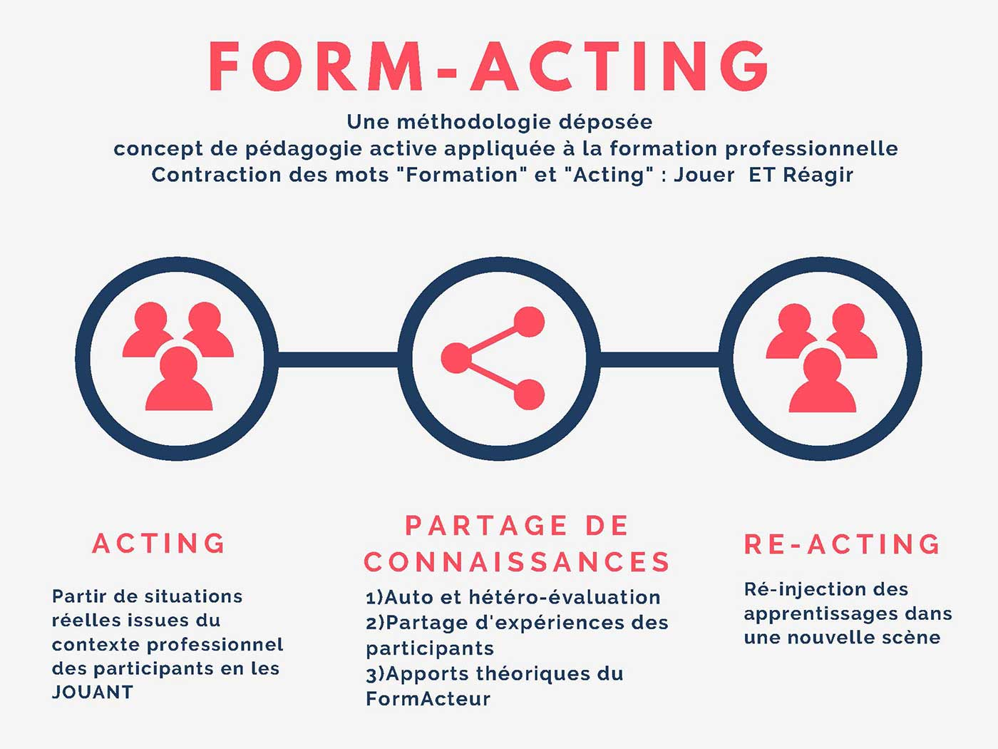 form-acting